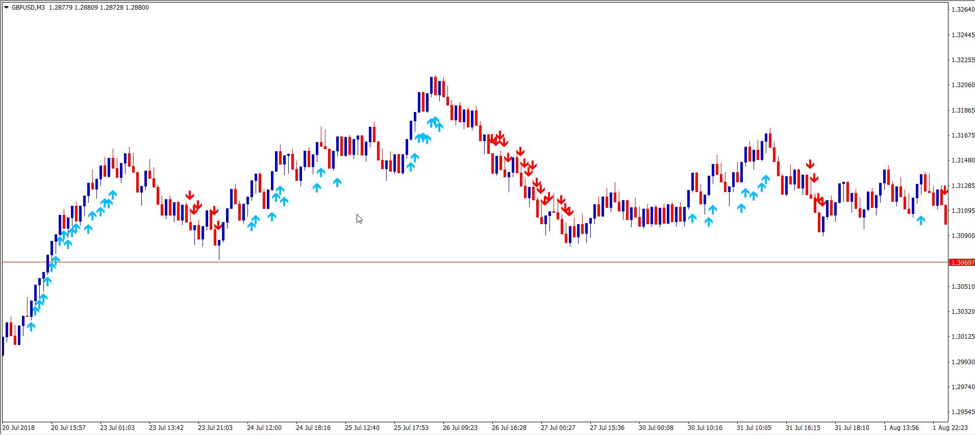 Momentum 4 1 1 Indicator — Exact Trading - Forex Price