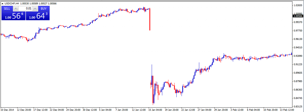 THe USD/CHF  following the SNB announcement to lift the peg against the EURO