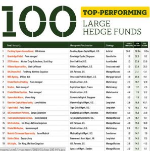 Hedge Fund Performance 2014